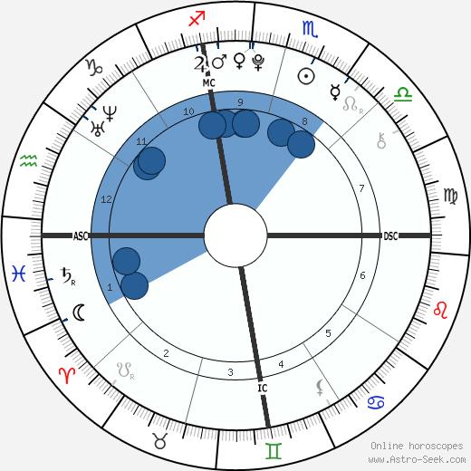 Kendall Jenner wikipedia, horoscope, astrology, instagram
