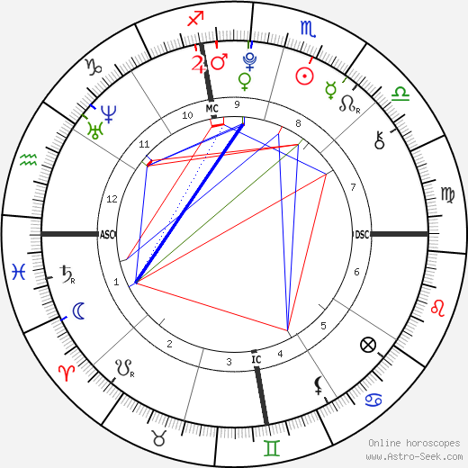 Kendall Jenner Astro Birth Chart Horoscope Date Of Birth