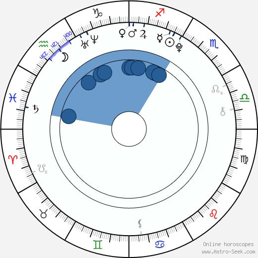 Leonard Proxauf wikipedia, horoscope, astrology, instagram
