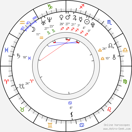 Leonard Proxauf birth chart, biography, wikipedia 2020, 2021