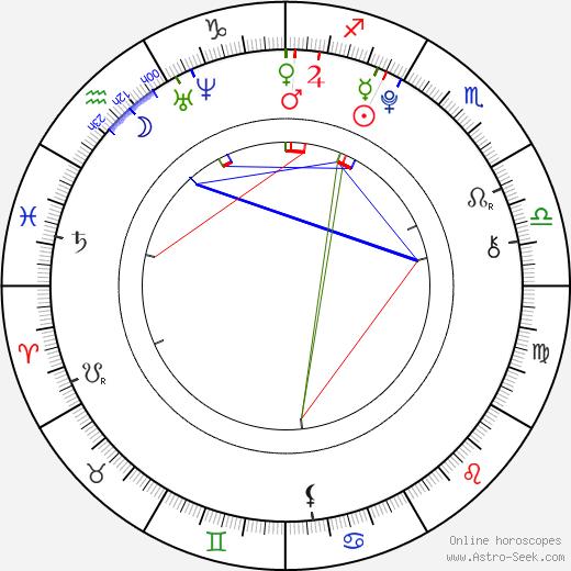 Leonard Proxauf birth chart, Leonard Proxauf astro natal horoscope, astrology