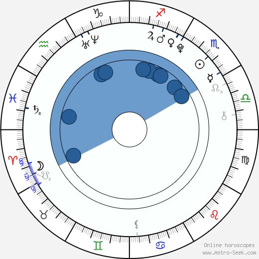 Madison McLaughlin wikipedia, horoscope, astrology, instagram