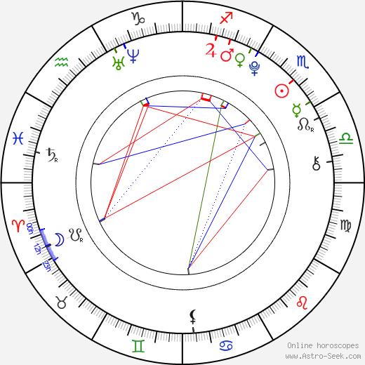 Madison McLaughlin tema natale, oroscopo, Madison McLaughlin oroscopi gratuiti, astrologia