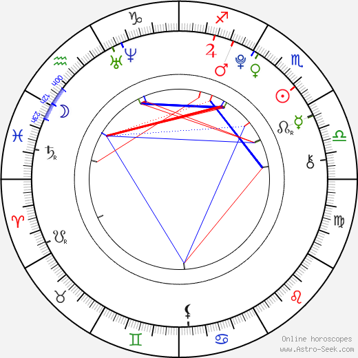 Nick d'Aloisio astro natal birth chart, Nick d'Aloisio horoscope, astrology