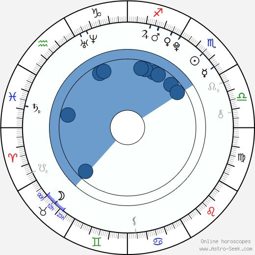 Radim Drexler wikipedia, horoscope, astrology, instagram