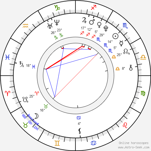 Radim Drexler birth chart, biography, wikipedia 2019, 2020