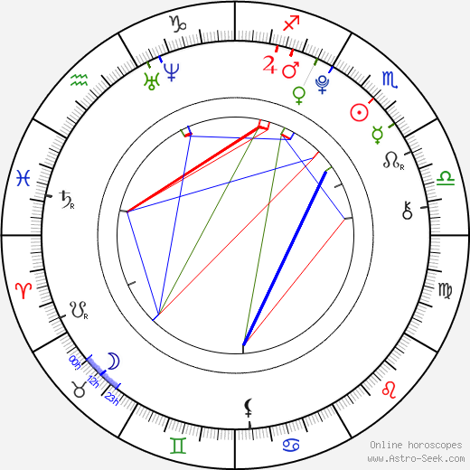Radim Drexler astro natal birth chart, Radim Drexler horoscope, astrology