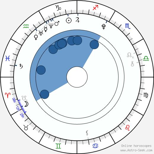 Aneta Krubnerová wikipedia, horoscope, astrology, instagram