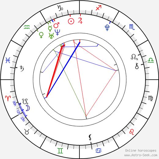 Aneta Krubnerová birth chart, Aneta Krubnerová astro natal horoscope, astrology