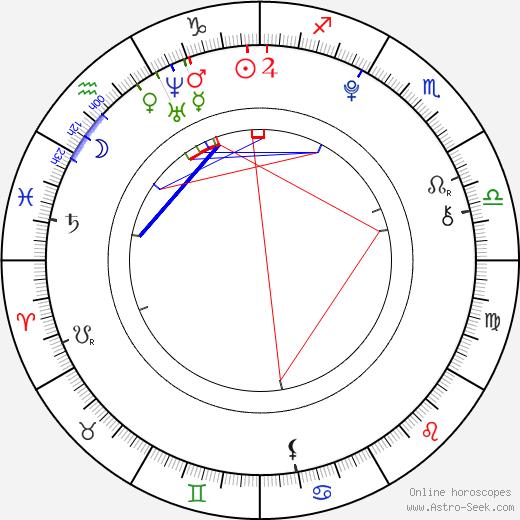 Brandon Tyler Russell birth chart, Brandon Tyler Russell astro natal horoscope, astrology