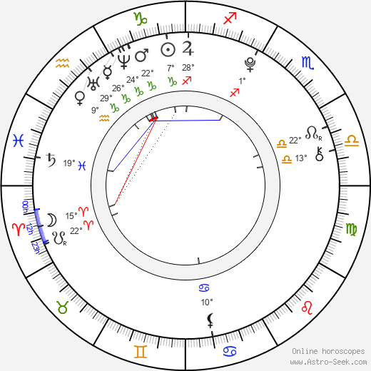 Elena Arndt-Jensen birth chart, biography, wikipedia 2018, 2019