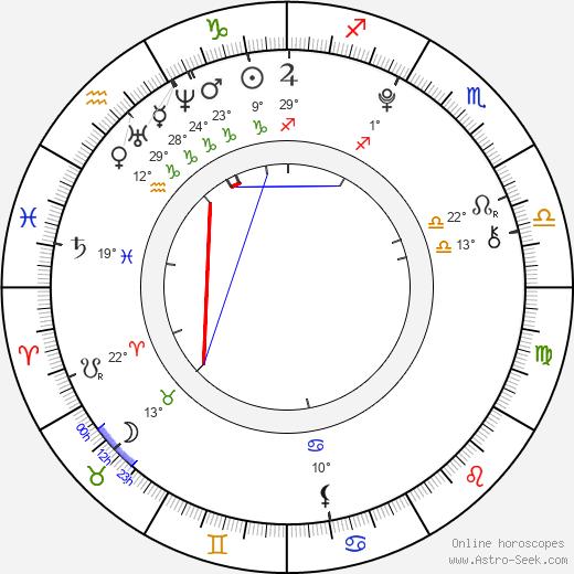 Gabrielle Douglas birth chart, biography, wikipedia 2018, 2019