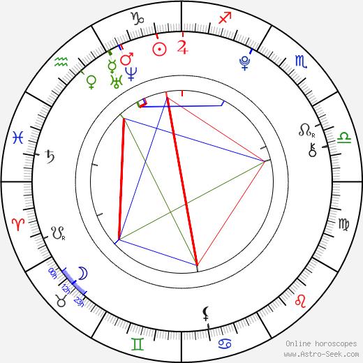 Gabrielle Douglas astro natal birth chart, Gabrielle Douglas horoscope, astrology