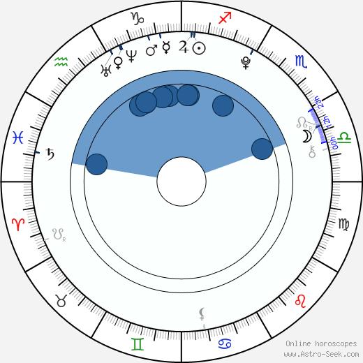Lucie Černá wikipedia, horoscope, astrology, instagram