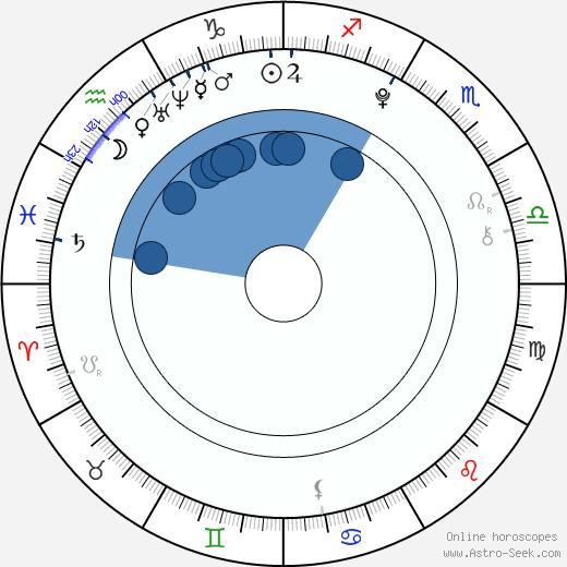 Mimmi Sandén wikipedia, horoscope, astrology, instagram