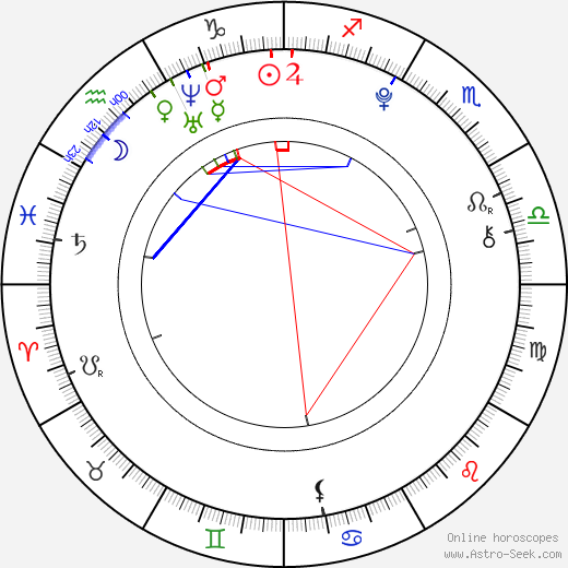 Mimmi Sandén birth chart, Mimmi Sandén astro natal horoscope, astrology