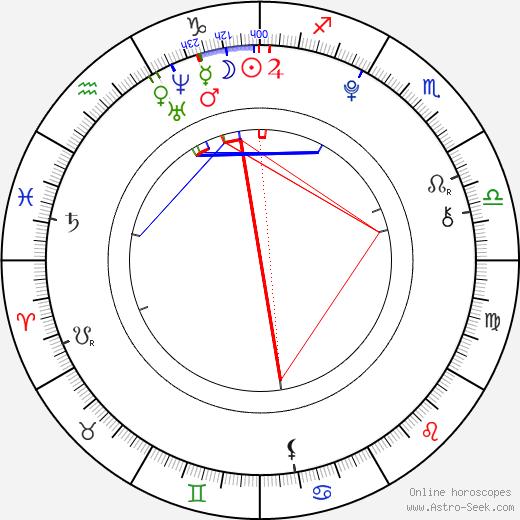 Remy Thorne день рождения гороскоп, Remy Thorne Натальная карта онлайн