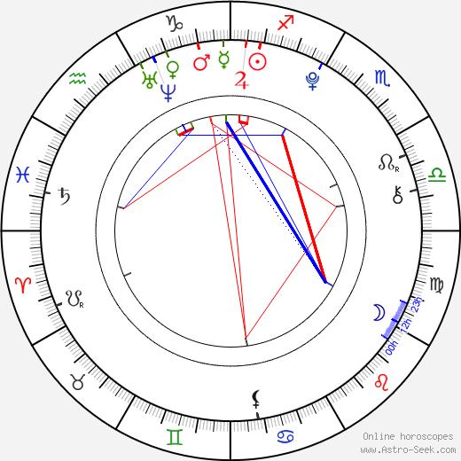 Rudolf Vodička astro natal birth chart, Rudolf Vodička horoscope, astrology