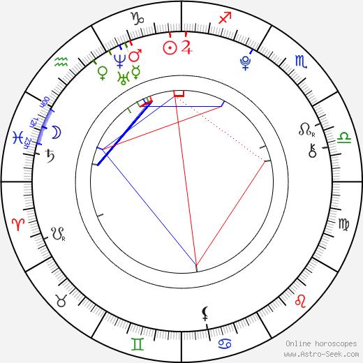 Zach Mills astro natal birth chart, Zach Mills horoscope, astrology