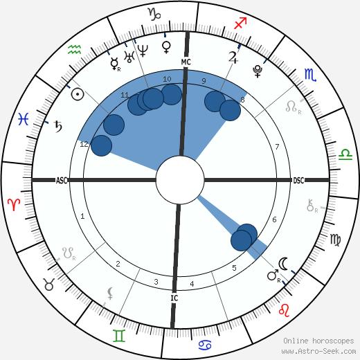 Aquinnah Kathleen Fox wikipedia, horoscope, astrology, instagram