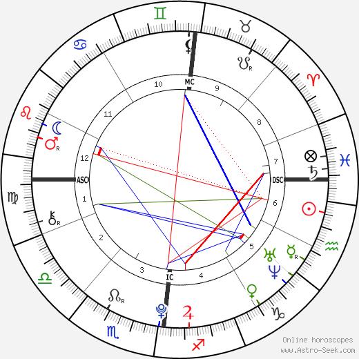 Charlotte Bonnet astro natal birth chart, Charlotte Bonnet horoscope, astrology
