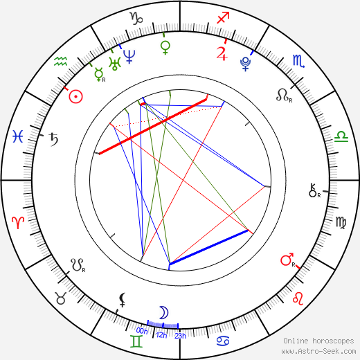 Haruna Kawaguchi день рождения гороскоп, Haruna Kawaguchi Натальная карта онлайн