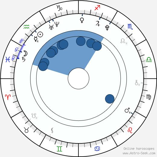 Ian Hyland wikipedia, horoscope, astrology, instagram