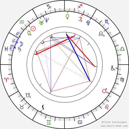 Ian Hyland astro natal birth chart, Ian Hyland horoscope, astrology