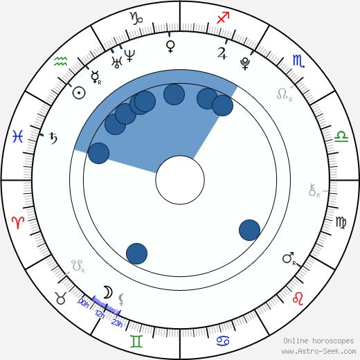 Jordan Todosey wikipedia, horoscope, astrology, instagram