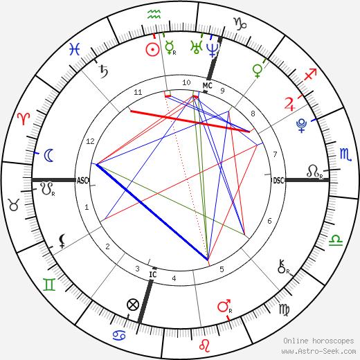 Melanie Sue McGovern tema natale, oroscopo, Melanie Sue McGovern oroscopi gratuiti, astrologia
