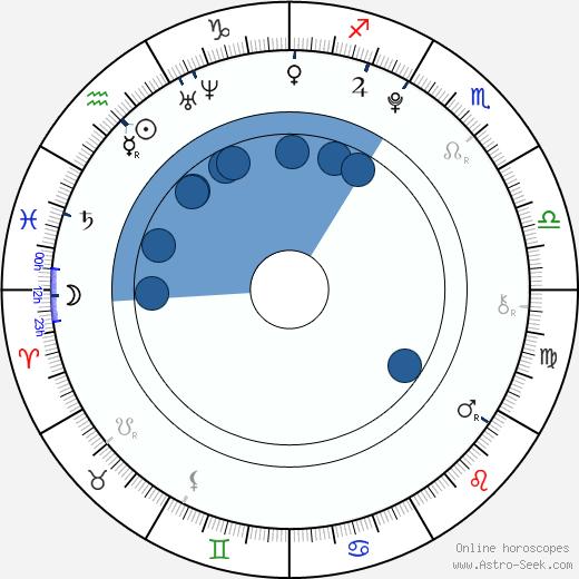 Noah Bernett wikipedia, horoscope, astrology, instagram