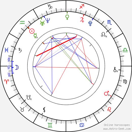 Noah Bernett birth chart, Noah Bernett astro natal horoscope, astrology