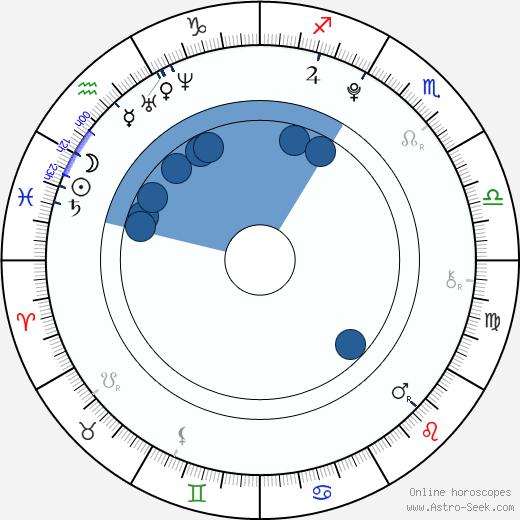 Quinn Shephard wikipedia, horoscope, astrology, instagram
