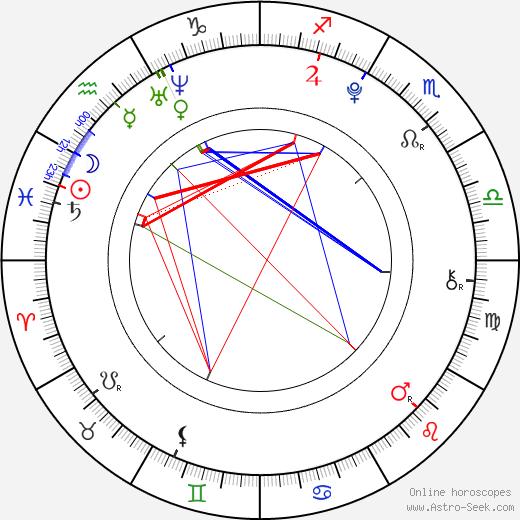 Quinn Shephard birth chart, Quinn Shephard astro natal horoscope, astrology