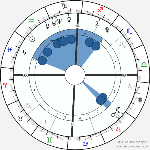 Schuyler Frances Fox wikipedia, horoscope, astrology, instagram