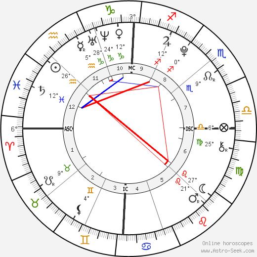 Schuyler Frances Fox birth chart, biography, wikipedia 2019, 2020
