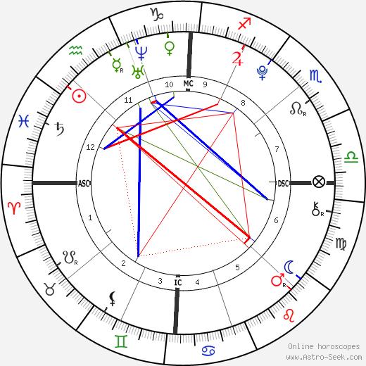 Schuyler Frances Fox astro natal birth chart, Schuyler Frances Fox horoscope, astrology
