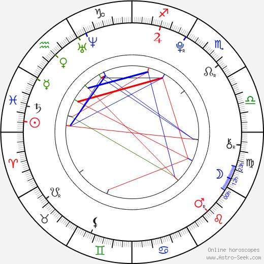 Filip Kratochvíl день рождения гороскоп, Filip Kratochvíl Натальная карта онлайн