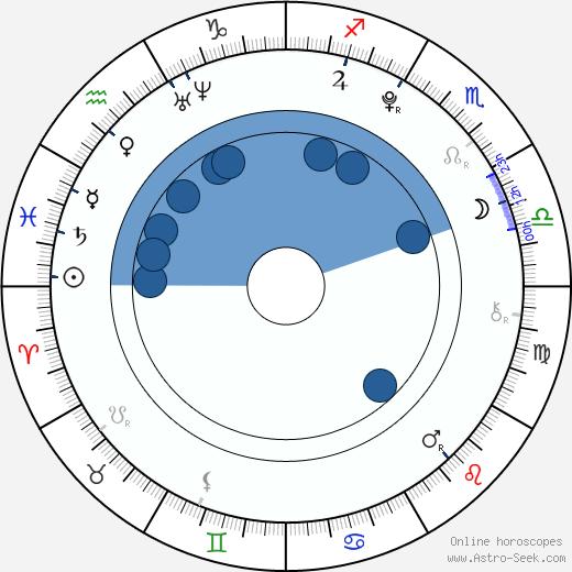 Virginia Gardner wikipedia, horoscope, astrology, instagram