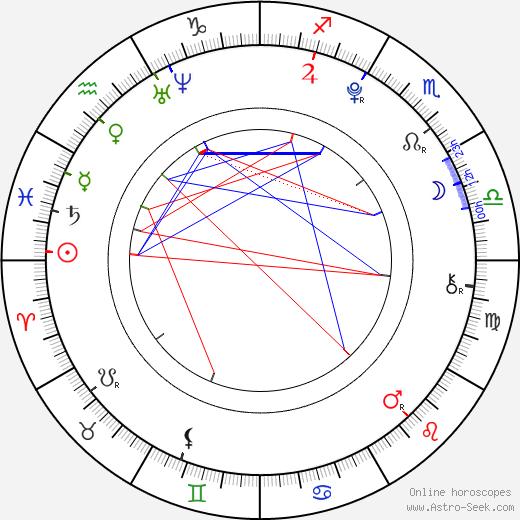 Virginia Gardner birth chart, Virginia Gardner astro natal horoscope, astrology