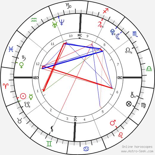 Corey Matthew Robinson день рождения гороскоп, Corey Matthew Robinson Натальная карта онлайн
