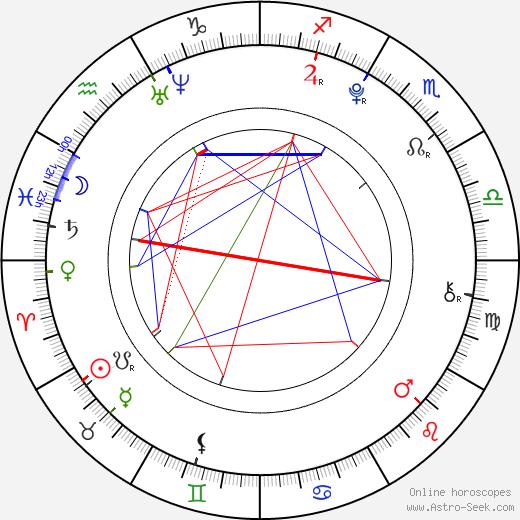 Кейлани Kehlani день рождения гороскоп, Kehlani Натальная карта онлайн