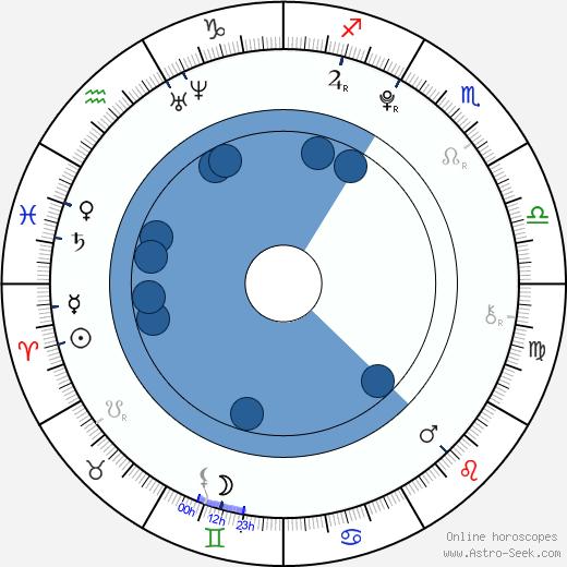 Lucie Krulichová wikipedia, horoscope, astrology, instagram