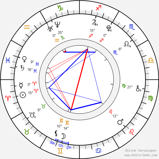 Lucie Krulichová birth chart, biography, wikipedia 2019, 2020