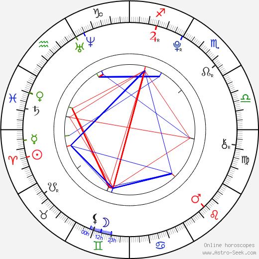 Lucie Krulichová день рождения гороскоп, Lucie Krulichová Натальная карта онлайн