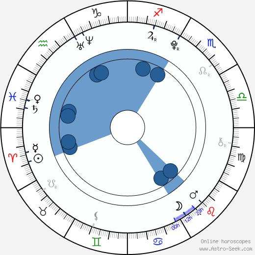 Morgan Obenreder wikipedia, horoscope, astrology, instagram