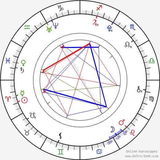 Morgan Obenreder birth chart, Morgan Obenreder astro natal horoscope, astrology