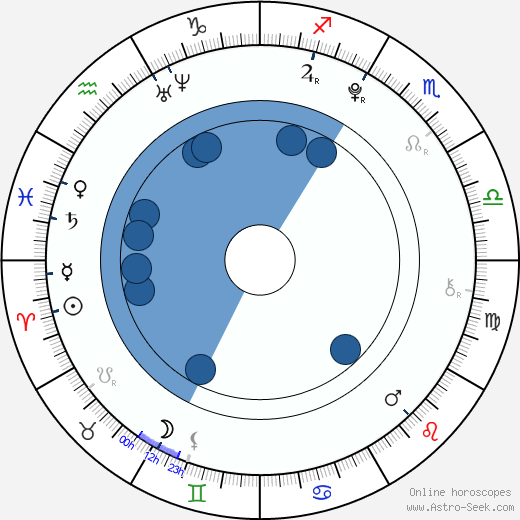 Nikolay Spiridonov wikipedia, horoscope, astrology, instagram