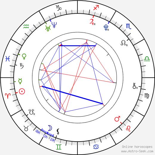 Nikolay Spiridonov день рождения гороскоп, Nikolay Spiridonov Натальная карта онлайн