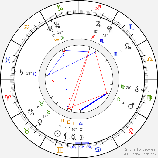 Barbora Janků birth chart, biography, wikipedia 2019, 2020